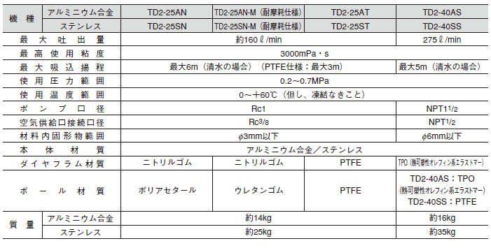 TAIYO隔膜泵TD2系列